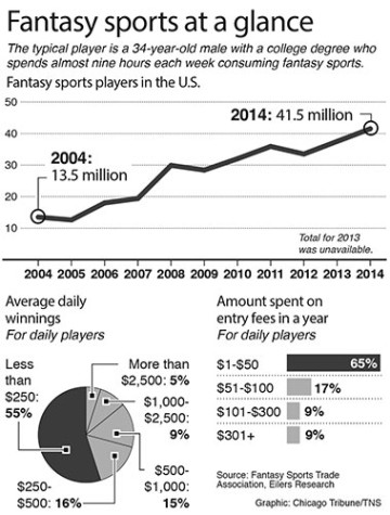 Are fantasy sports a form of gambling or a test of skill?