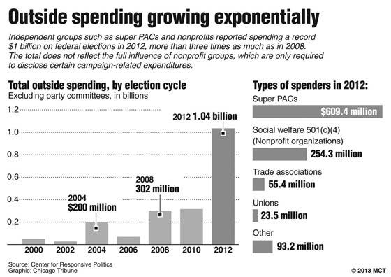 political spending graph
