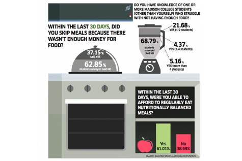 Hunger Survey Results: many respondents say they skip meals due to money