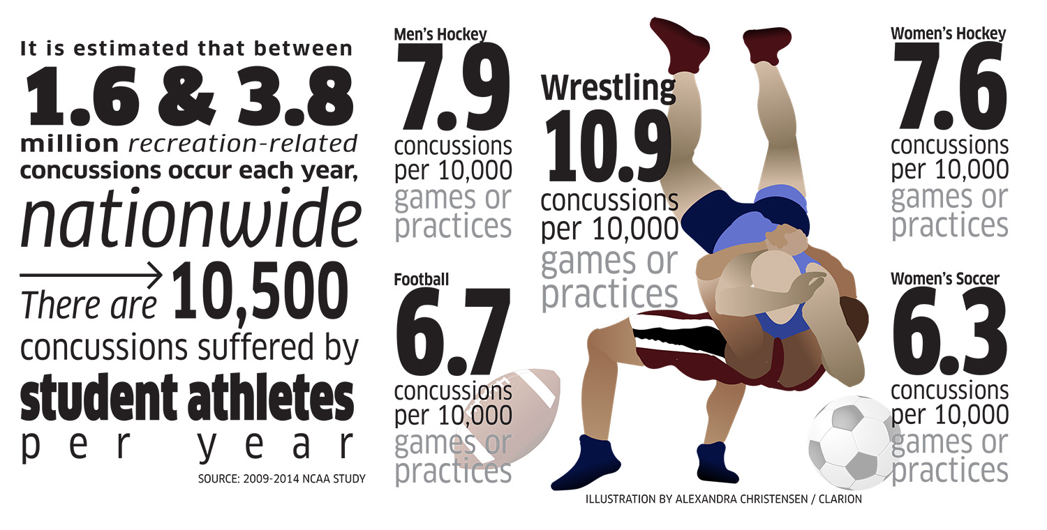 Statistics gathered by the NCAA from the fall of 2009 through the spring of 2014 show the frequency of concussion in some sports.
