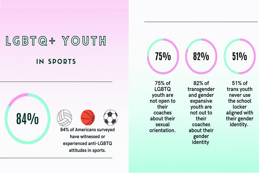 Illustration about LGBTQ+ Youth in Sports: 84% of Americans surveyed have witnessed or experienced anti-LGBTQ attitudes in sports; 75% of LGBTQ youth are not open to their coaches about their sexual orientation, 82% of transgender and gender expansive youth are not out to their coaches about their gender identity, 51% of trans youth never use the school locker aligned with their gender identity.